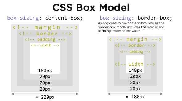 CSS box-sizing
